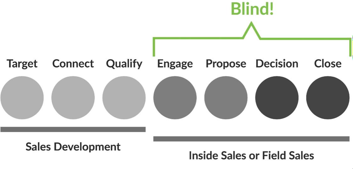 sales-marketing-alignment-blindspots.png