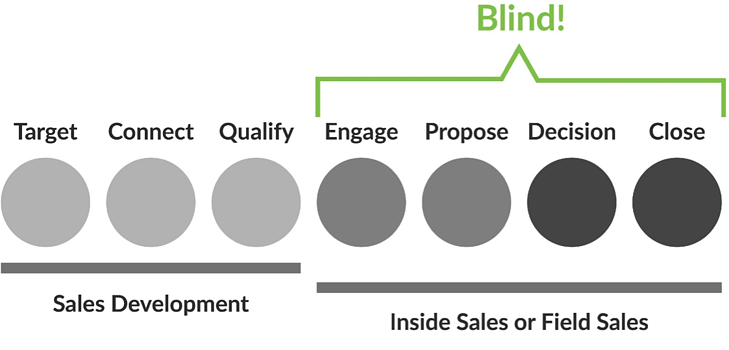 sales-marketing-alignment-blindspots.png