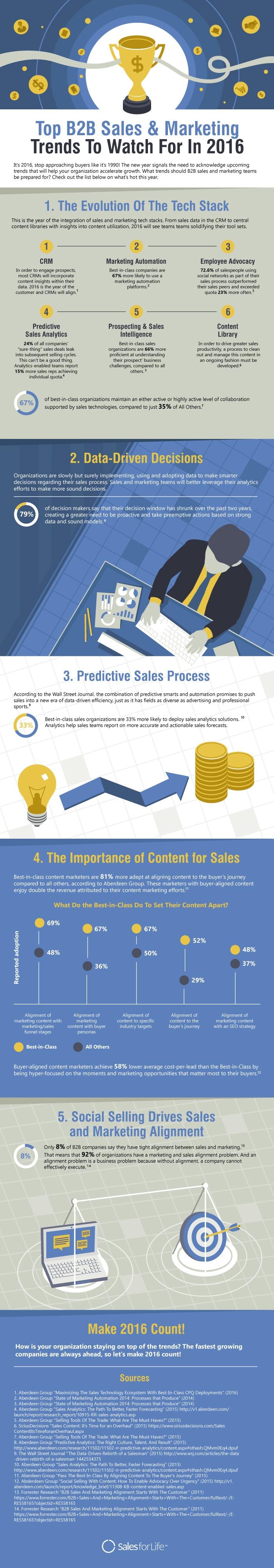 sales-marketing-trends-2016-infographic.jpg
