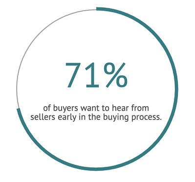 Sales prospecting stat about buyers