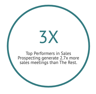 Sales prospecting stat about sales meetings