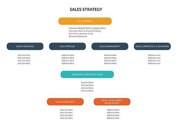 sales strategy diagram by creately with bubbles by category