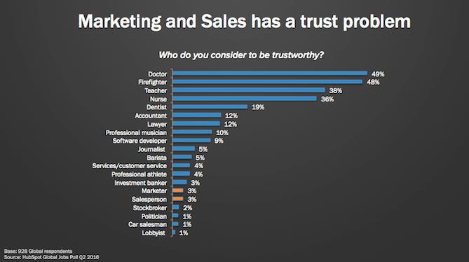 sales-trust-problem.png