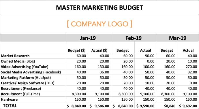 营销预算示例显示视频广告投资超出预算2,420美元。
