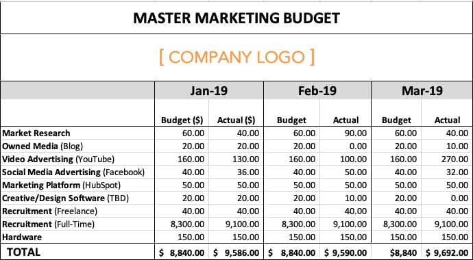 Sample marketing budget showing a video advertising investment that exceeds budget by $2,420.