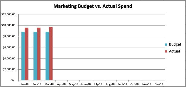 营销预算图样本