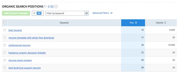 Keyword research report by SEMrush