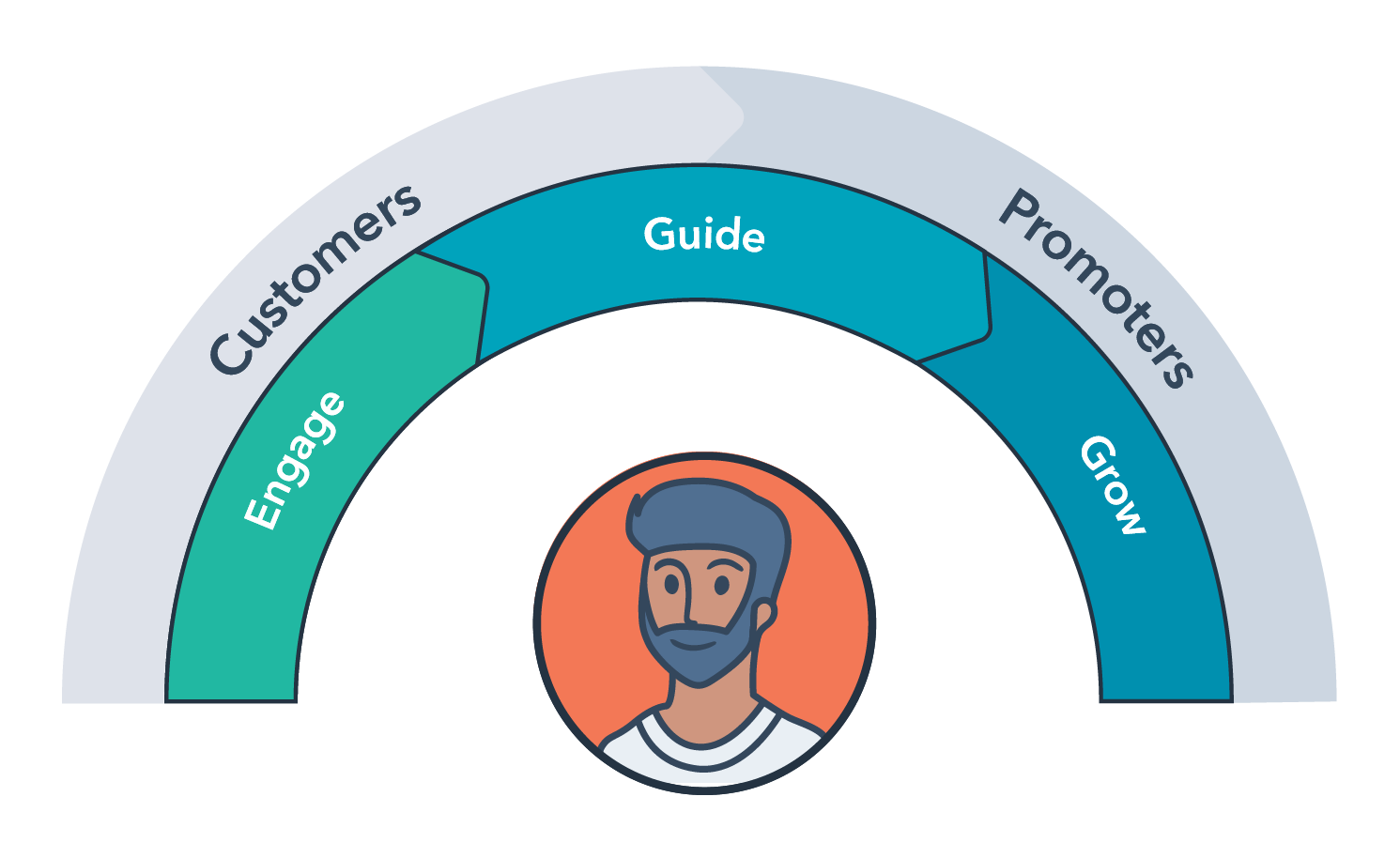 services-framework-1-1