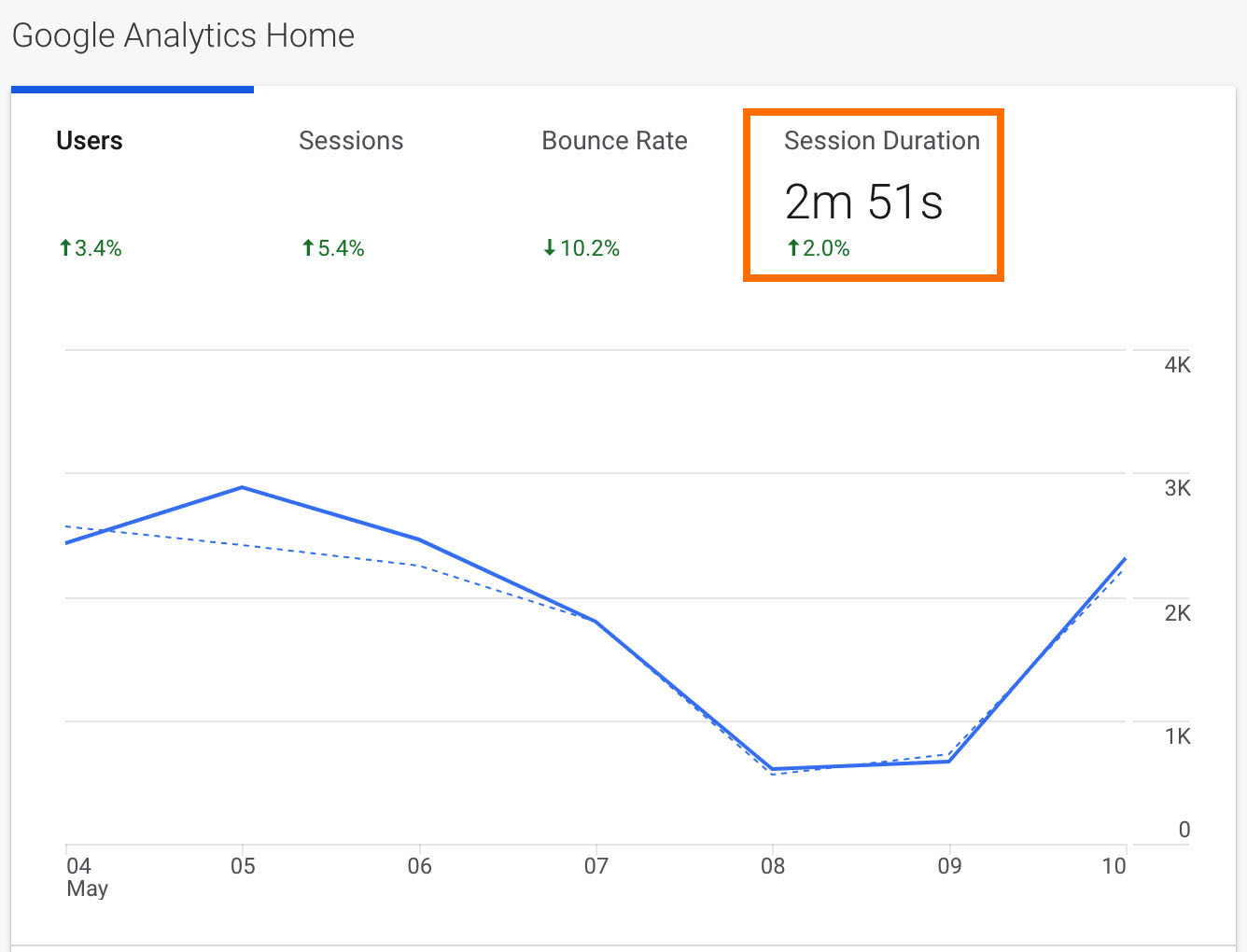 session duration on google analytics homepage