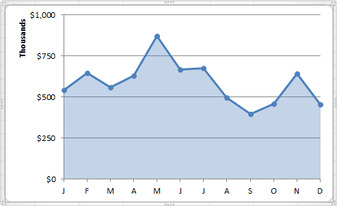 making line graph in excel