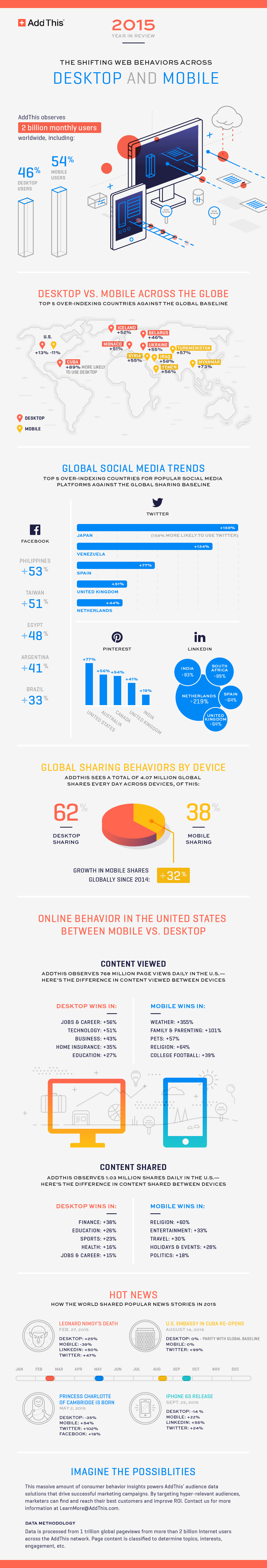 shifting-internet-behavior-infographic.png