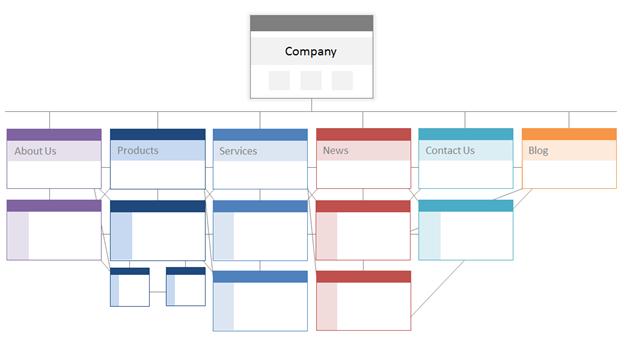 site-architecture-technical-seo