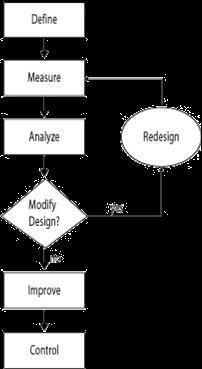 six sigma quality management sample process flow chart