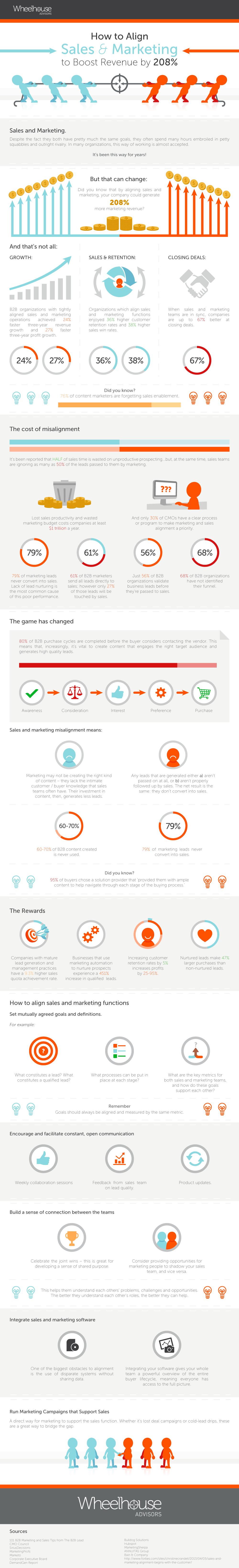 smarketing-infographic-wheelhouse.jpg