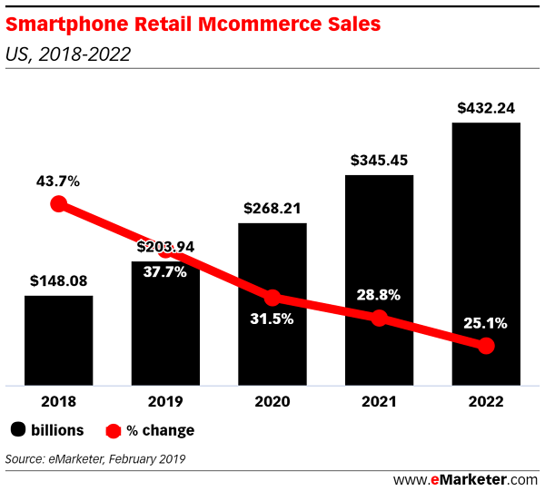 smartphone retail