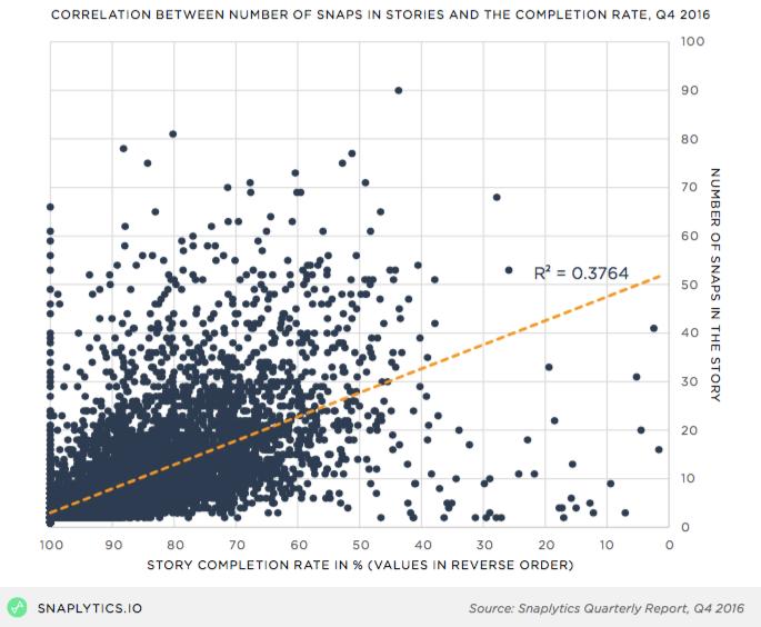 snaplytics_correlation.png