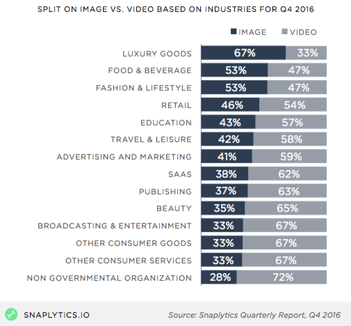 snaplytics_mediatypebyindustry.png  How to Grow Your Audience on Snapchat, According to Data From 217,000 Snaps snaplytics mediatypebyindustry