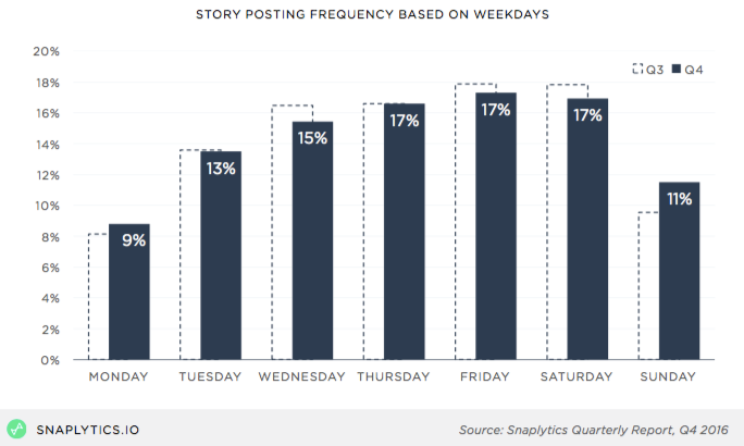 snaplytics_storyfrequencyweekdays.png  How to Grow Your Audience on Snapchat, According to Data From 217,000 Snaps snaplytics storyfrequencyweekdays