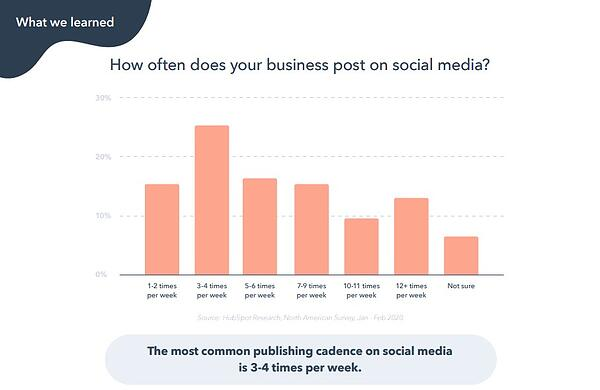 the most common cadences for social media publishing frequency