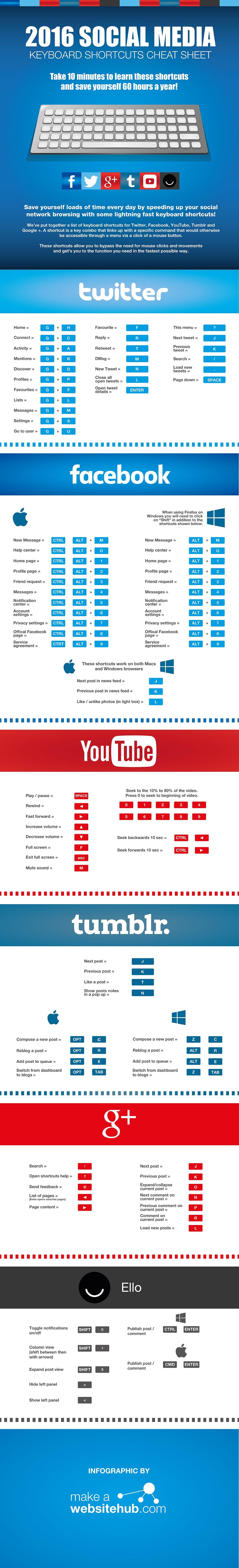 social-media-shortcuts-2016-infographic.jpg