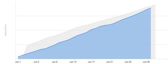 social_engagement_graph