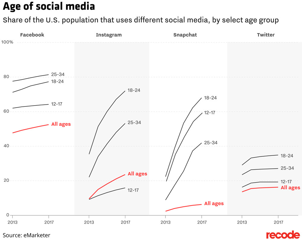 social_media_by_age_emarketer_01.png  August Social Media News: Facebook Watch, YouTube Messaging & More social media by age emarketer 01