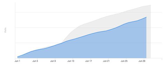 social_traffic_graph