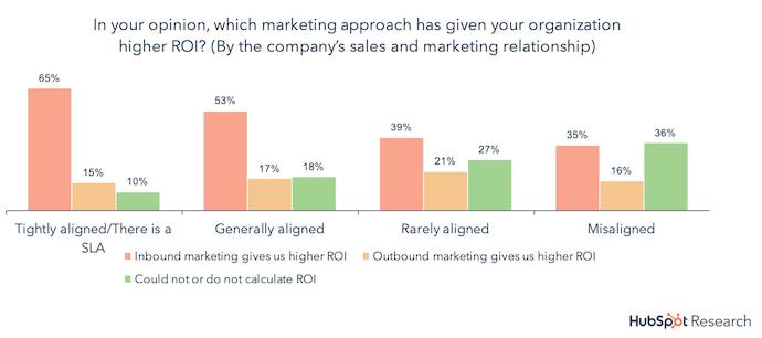 state-of-inbound-marketing-SLA