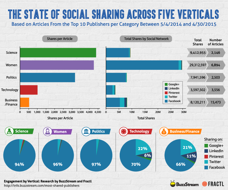 state-of-social-sharing-across-verticals.png