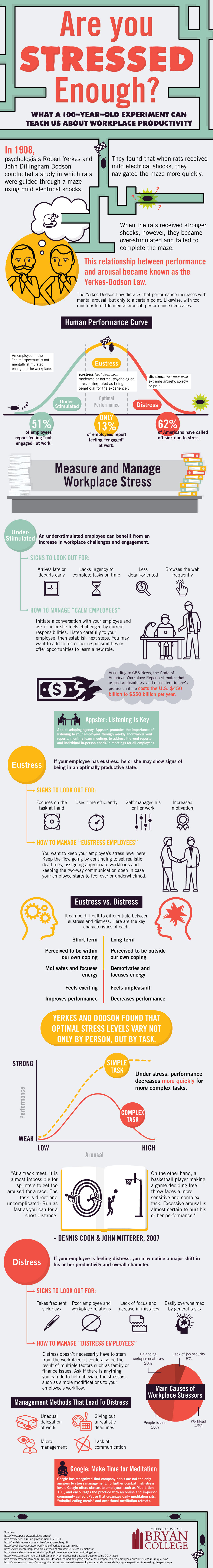 Infographic on the positive form of stress known as eustress.
