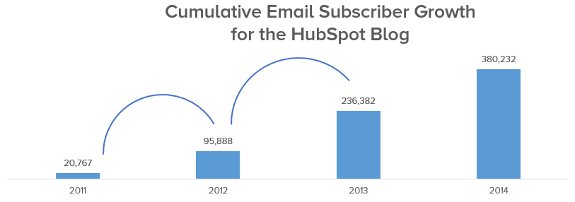 subscriber-growth-hubspot-blog-1.png