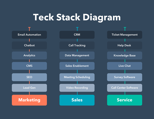 Tech stack diagram for marketing, sales, and service