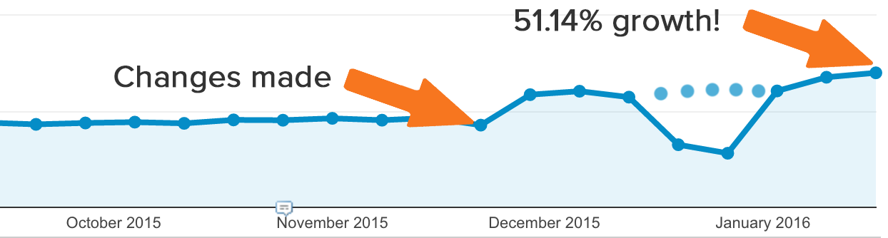 technical SEO results