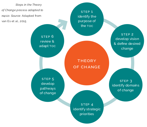theory of change strategic planning model