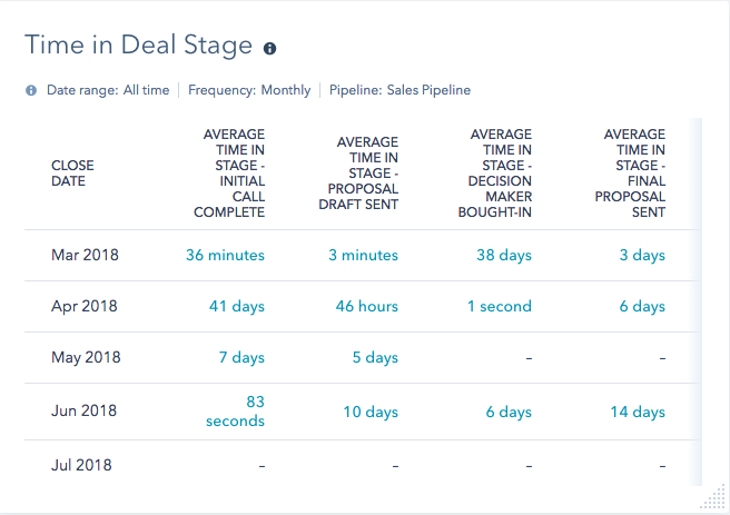 time in deal stage