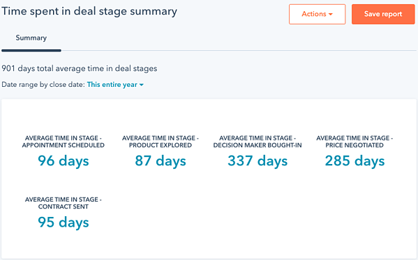 Time spent in deal stage summary outlining deal timeline specifics