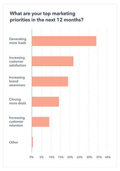graph displaying lead generation as marketers top priority in 2021