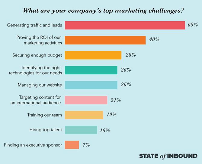 top-marketing-challenges-blog copy.png