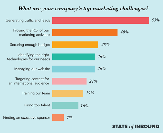 8 of the top marketing challenges marketers will face this year new top marketing challenges blog copyg fandeluxe Image collections