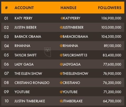 top-twitter-followers-statistics