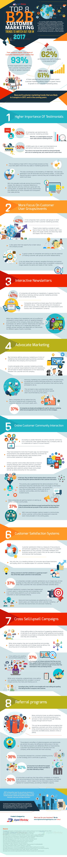 B2B Customer Marketing Trends