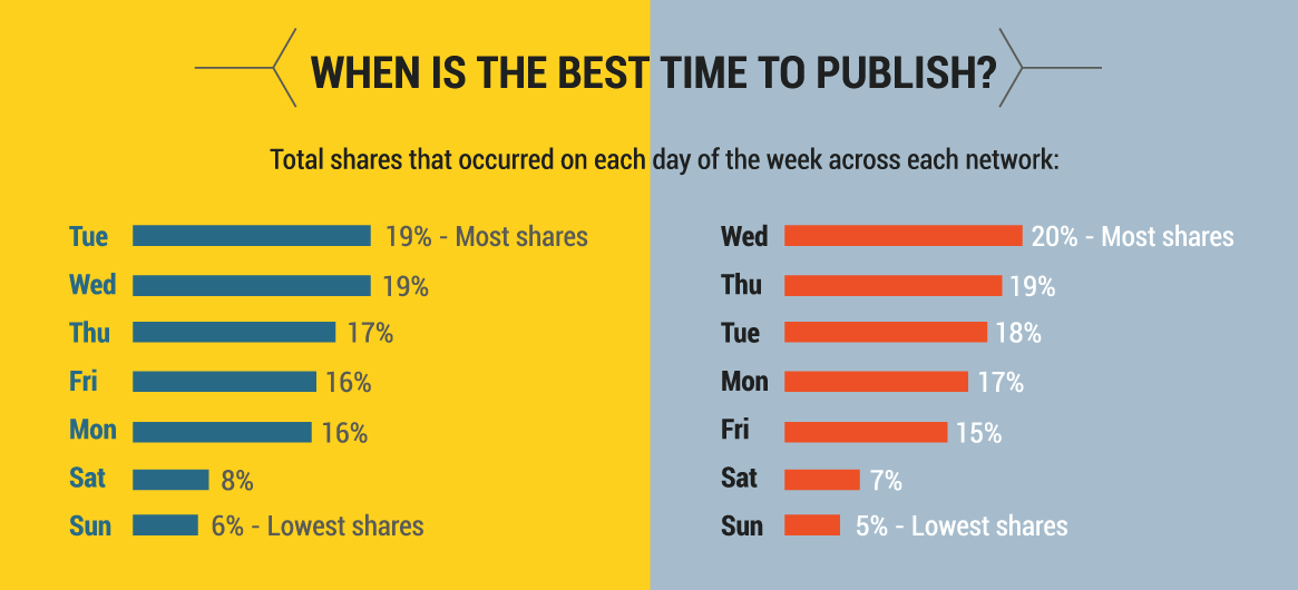 travel-content-best-publishing-times.png