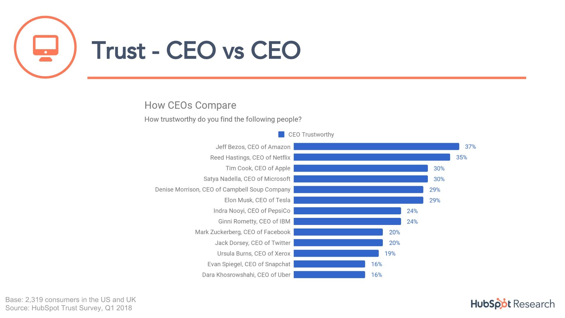trust in CEOs-1