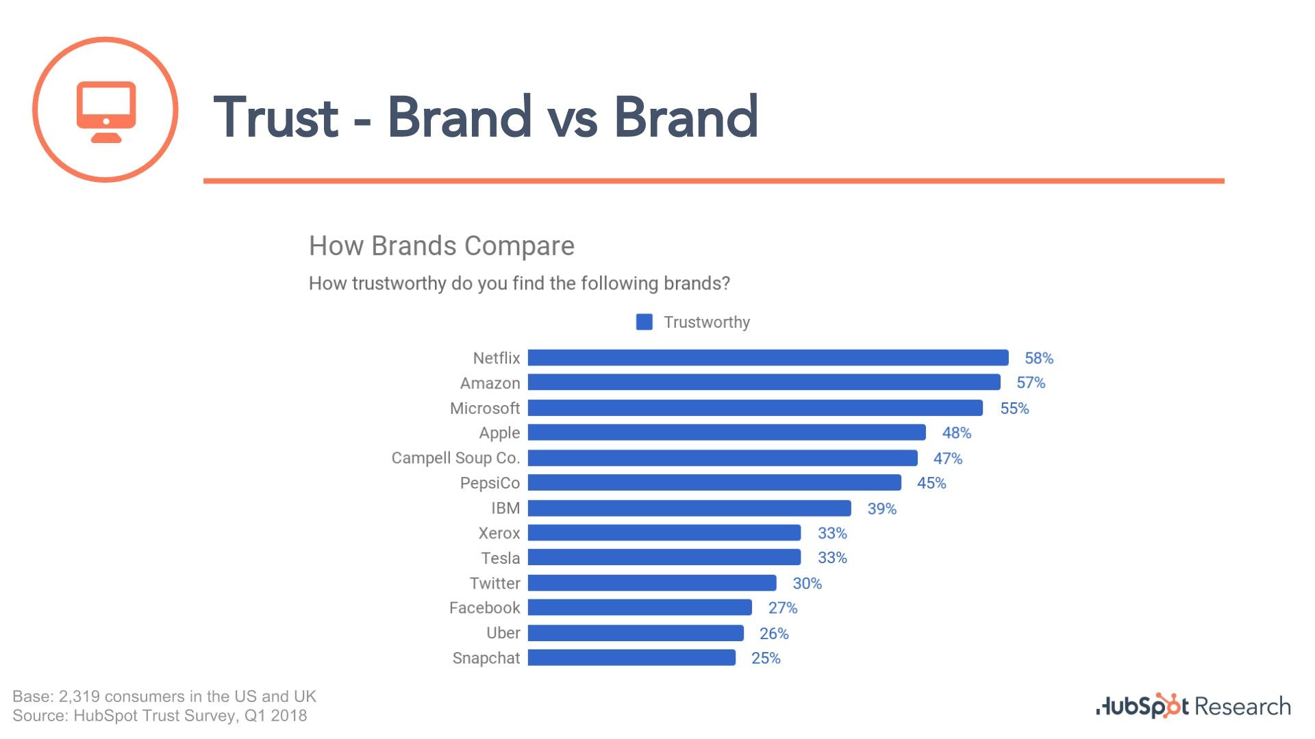 trust in brands-1