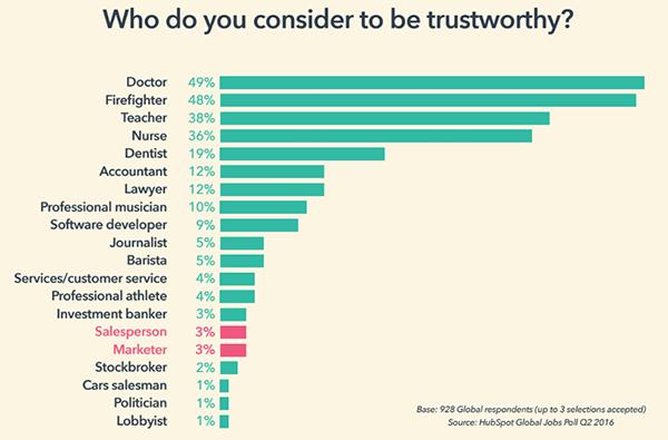 trust-chart-1