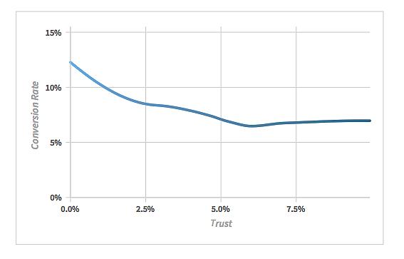 trust-chart.png