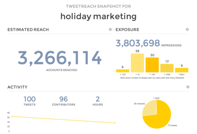 Yellow dashboard of TweetReach, a free Twitter analytics tool for tracking user, keyword, and hashtag analytics