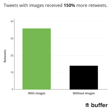 Bar graph by Buffer showing number of retweets that tweets with images get compared to tweets without images