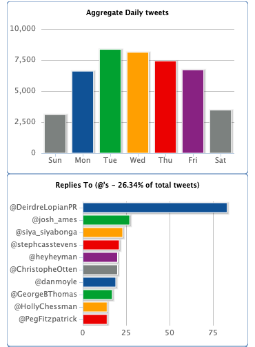 tweetstats analytics example