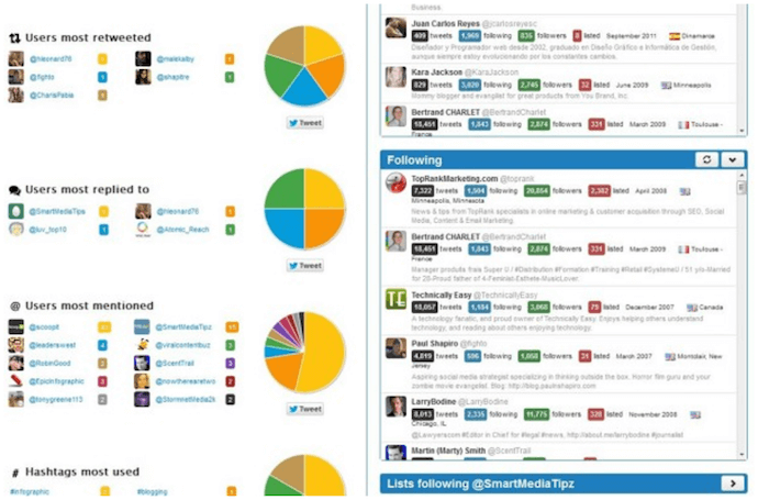 Dashboard with colored pie charts by Twitonony, a free Twitter analytics tool for tracking user, keyword, and hashtag analytics